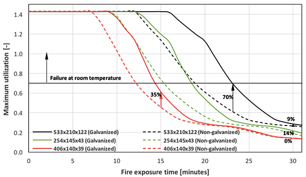 Fire Exposure time