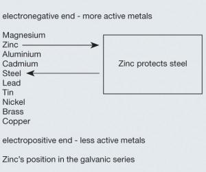 galvanic-series