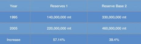 zinc-reserves