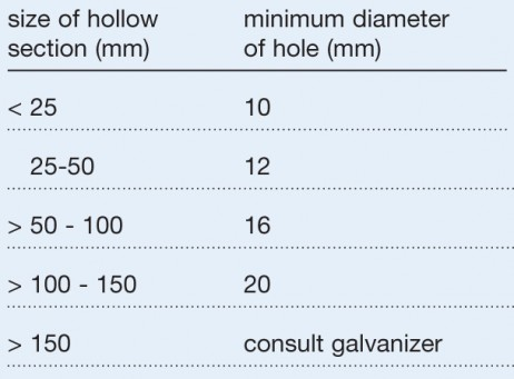filling-venting-drainage-table.jpg
