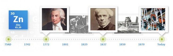 history-of-galvanizing