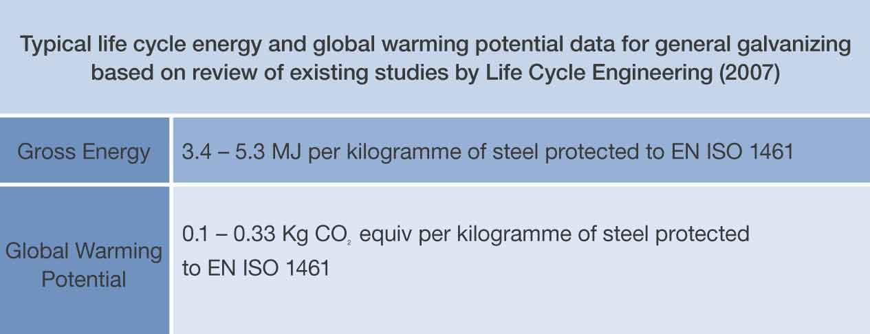 Galvanized Steel Embodied Carbon
