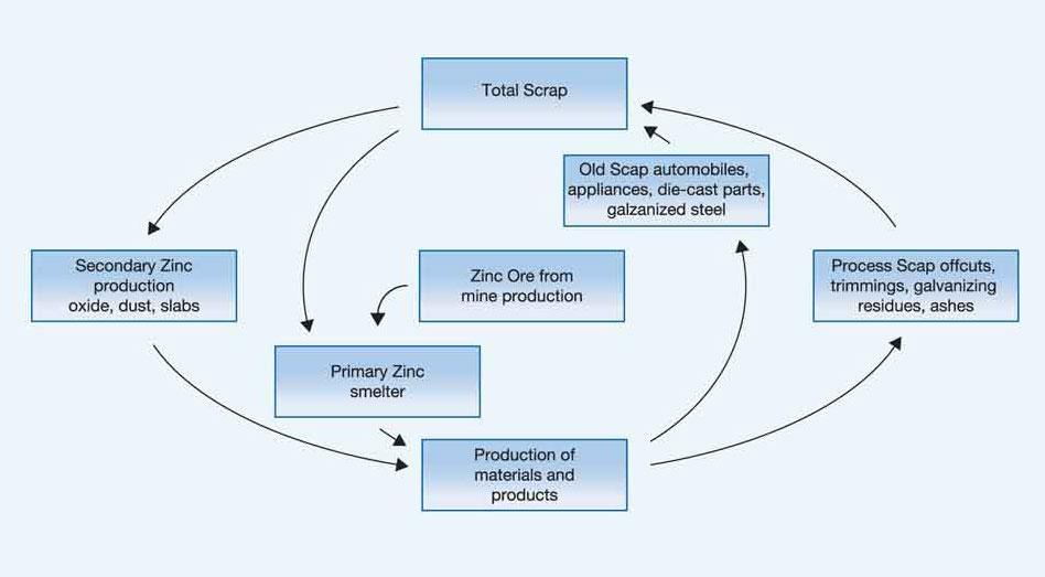 zinc-recycling-circuit