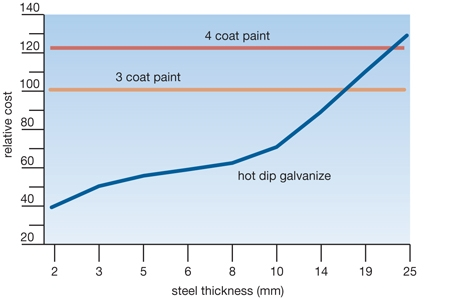 Galvanized Steel Cost